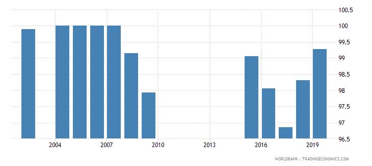 maldives total net enrolment rate primary female percent wb data
