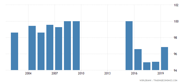 maldives total net enrolment rate primary male percent wb data