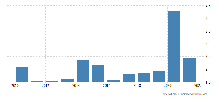 maldives total reserves in months of imports wb data