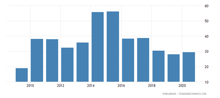 maldives total reserves percent of total external debt wb data