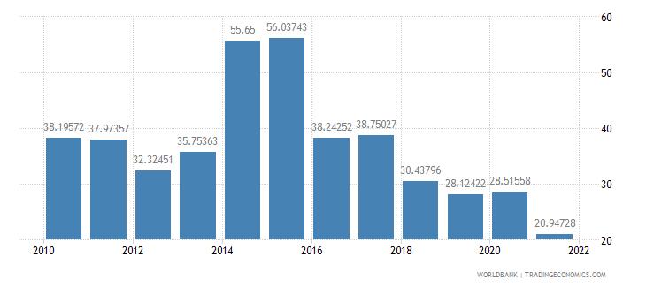 maldives total reserves percent of total external debt wb data