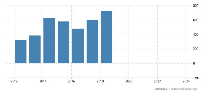 maldives total reserves wb data
