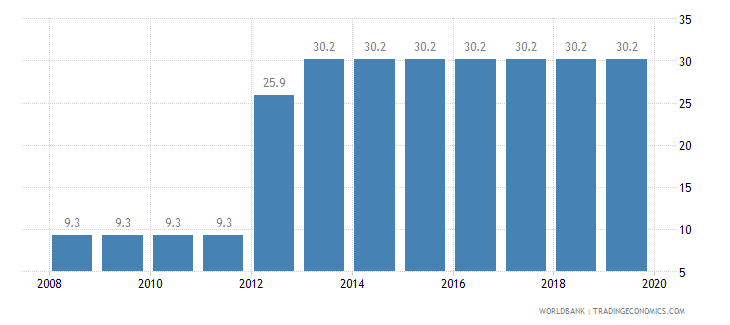 maldives total tax rate percent of profit wb data