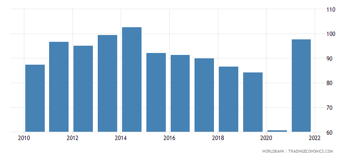maldives trade in services percent of gdp wb data
