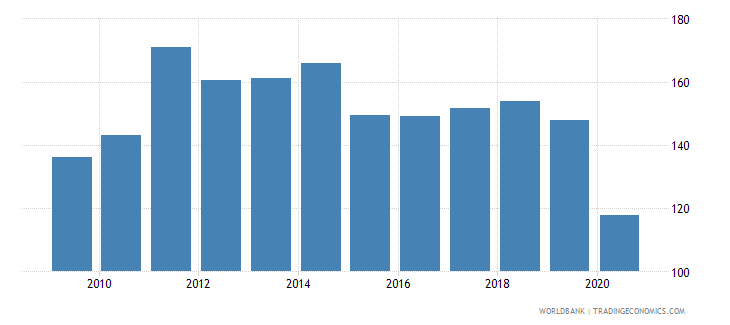maldives trade percent of gdp wb data