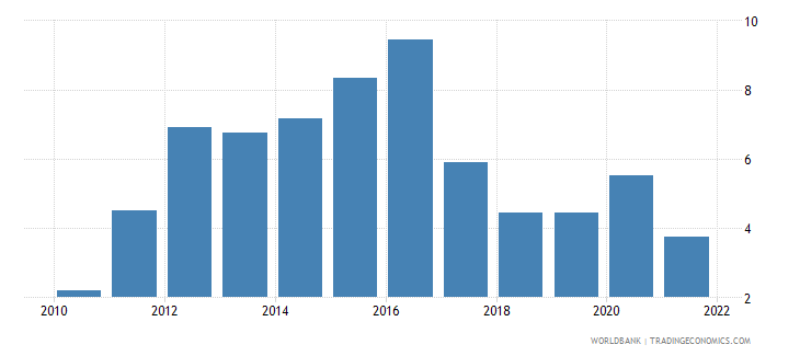 maldives transport services percent of service exports bop wb data