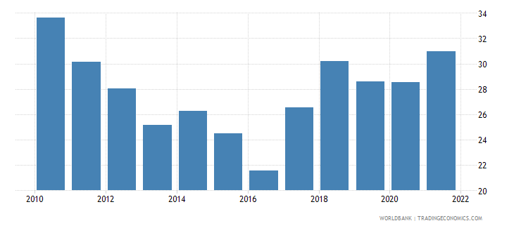 maldives transport services percent of service imports bop wb data