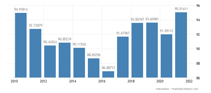 maldives travel services percent of commercial service exports wb data