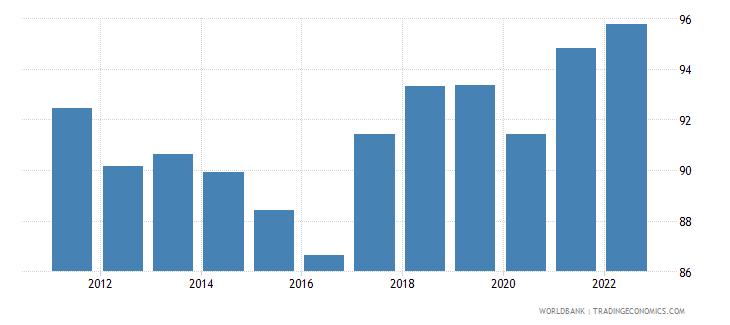 maldives travel services percent of service exports bop wb data