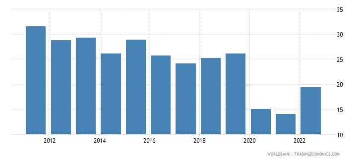 maldives travel services percent of service imports bop wb data