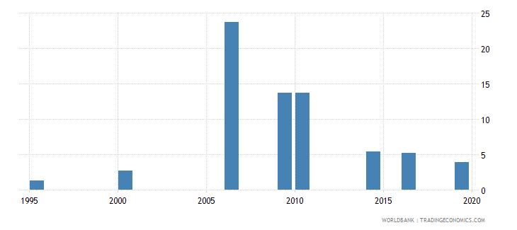 maldives unemployment female percent of female labor force national estimate wb data