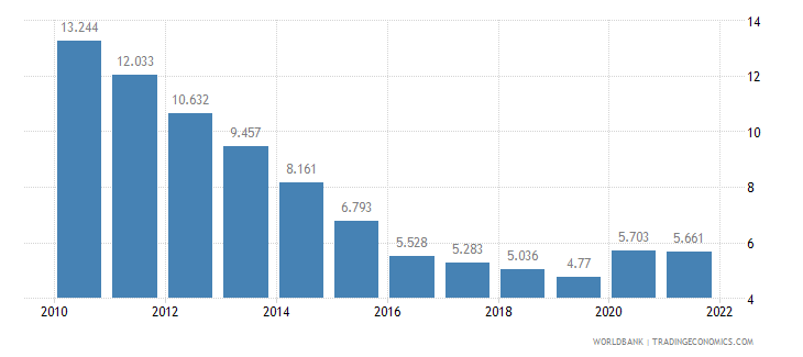 maldives unemployment female percent of female labor force wb data