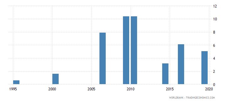 maldives unemployment male percent of male labor force national estimate wb data