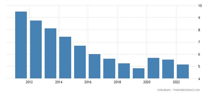 maldives unemployment male percent of male labor force wb data