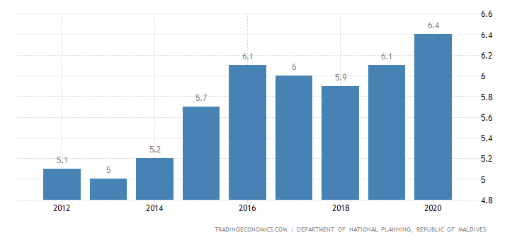 Maldives Unemployment Rate
