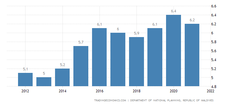 Maldives Unemployment Rate