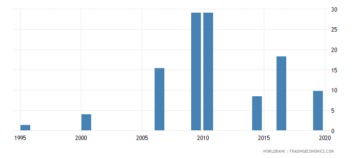 maldives unemployment youth male percent of male labor force ages 15 24 national estimate wb data