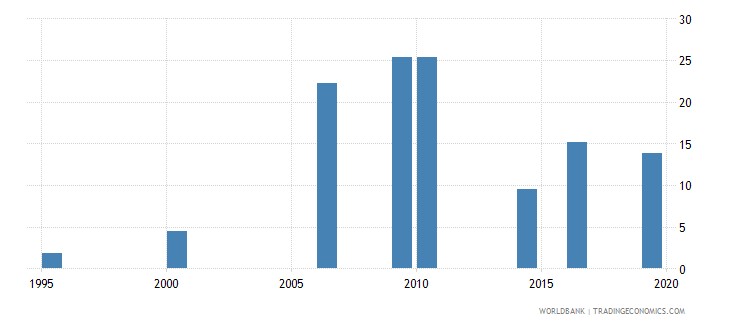 maldives unemployment youth total percent of total labor force ages 15 24 national estimate wb data