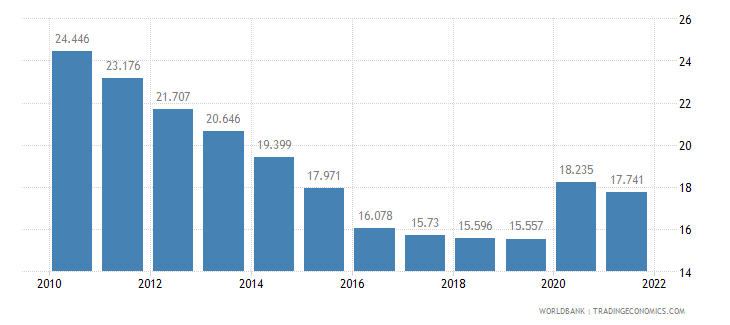 maldives unemployment youth total percent of total labor force ages 15 24 wb data