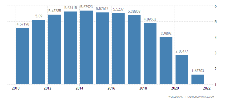 maldives urban population growth annual percent wb data