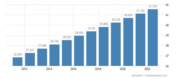 maldives urban population percent of total wb data