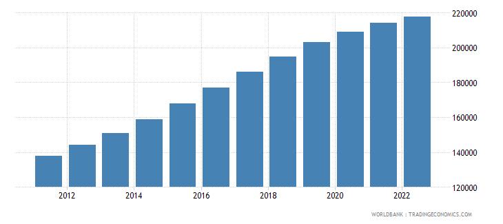 maldives urban population wb data