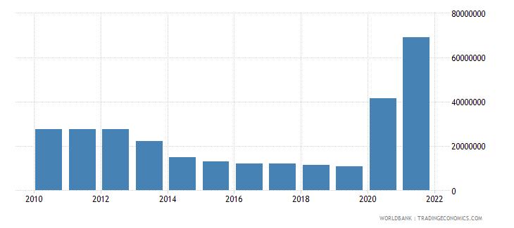 maldives use of imf credit dod us dollar wb data