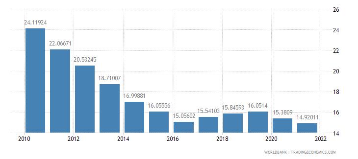 maldives vulnerable employment male percent of male employment wb data