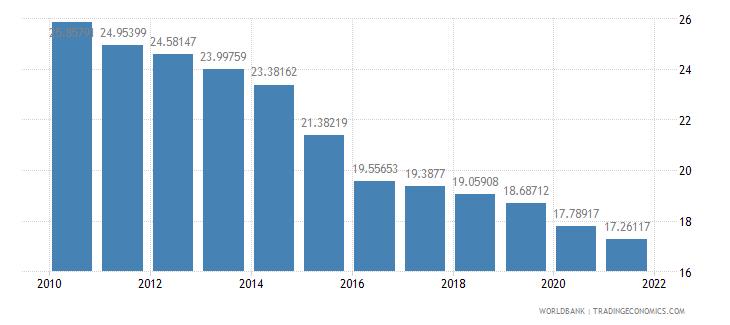 maldives vulnerable employment total percent of total employment wb data