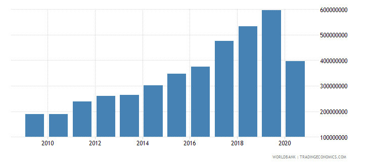 maldives workers remittances and compensation of employees paid us dollar wb data