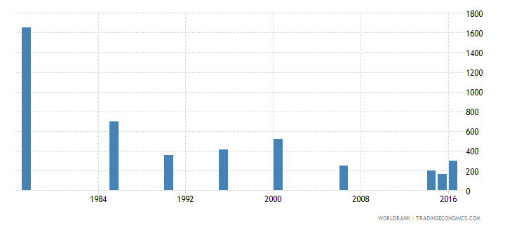 maldives youth illiterate population 15 24 years female number wb data