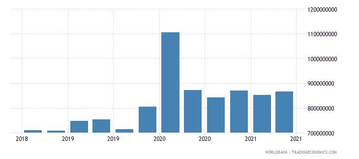 mali 01_cross border loans from bis reporting banks wb data