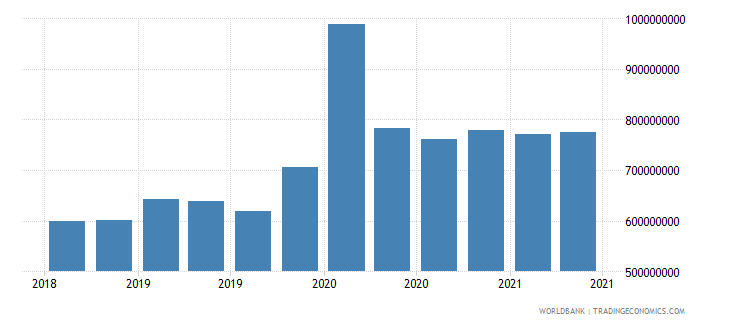 mali 02_cross border loans from bis banks to nonbanks wb data