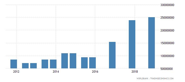 mali 03_official bilateral loans total wb data