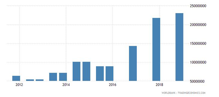 mali 04_official bilateral loans aid loans wb data