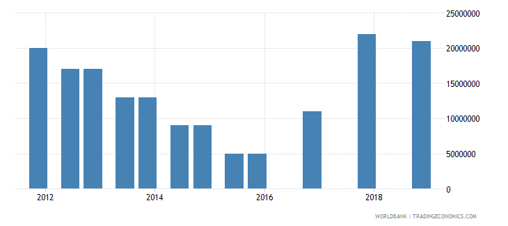 mali 05_official bilateral loans other wb data