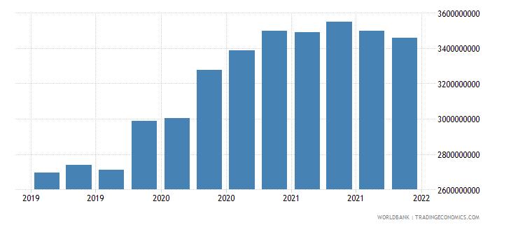 mali 06_multilateral loans total wb data