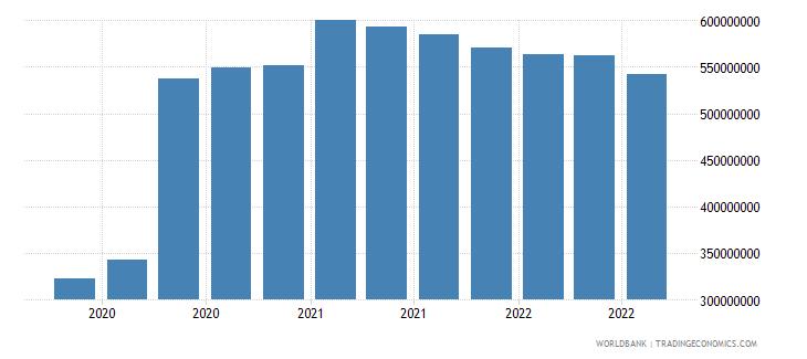 mali 07_multilateral loans imf wb data