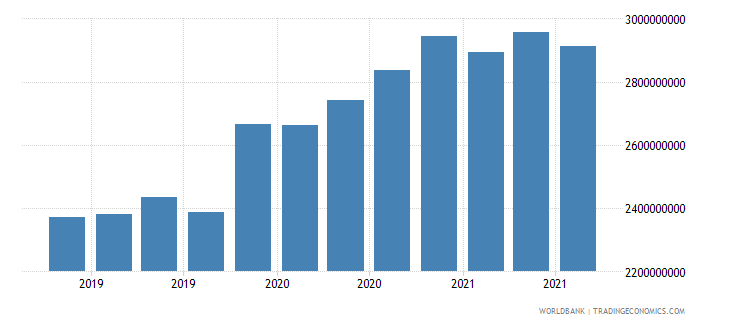 mali 08_multilateral loans other institutions wb data