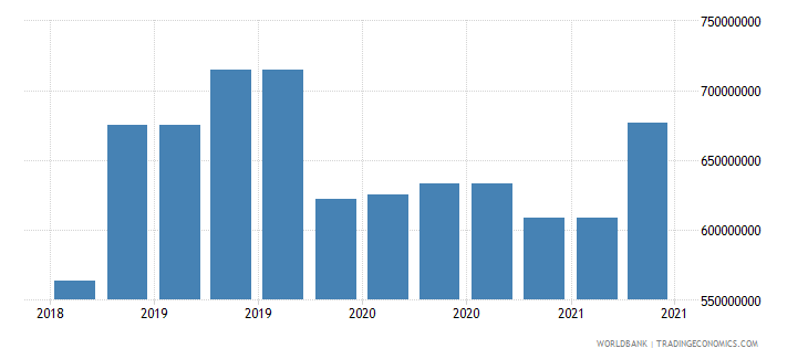 mali 09_insured export credit exposures berne union wb data