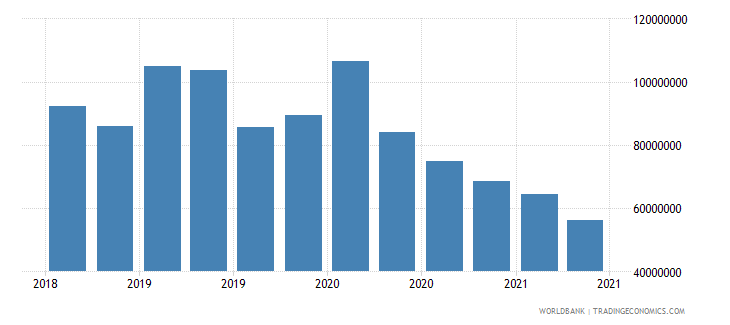 mali 12_liabilities to bis banks cons  short term wb data