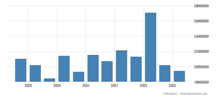 mali 13_multilateral loans imf short term wb data