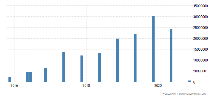 mali 14_debt securities held by nonresidents wb data
