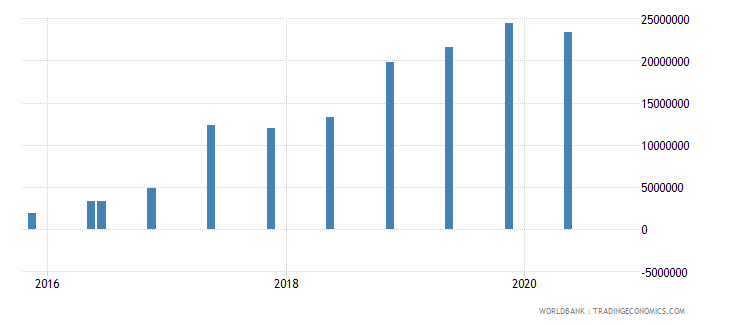 mali 15_debt securities held by nonresidents total short term wb data