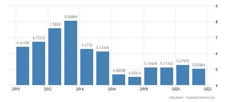 mali adjusted savings consumption of fixed capital percent of gni wb data