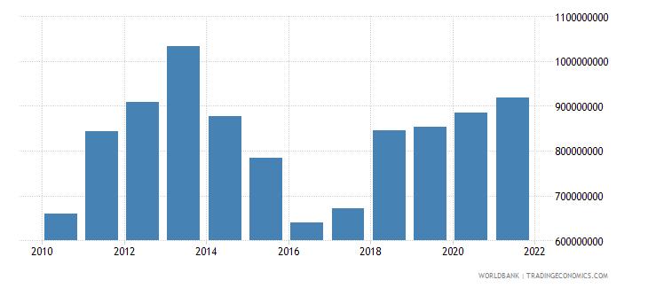 mali adjusted savings consumption of fixed capital us dollar wb data