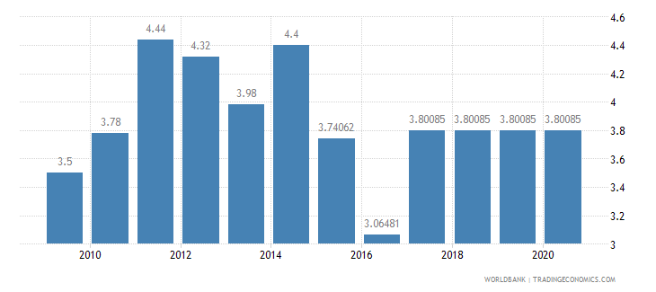 mali adjusted savings education expenditure percent of gni wb data