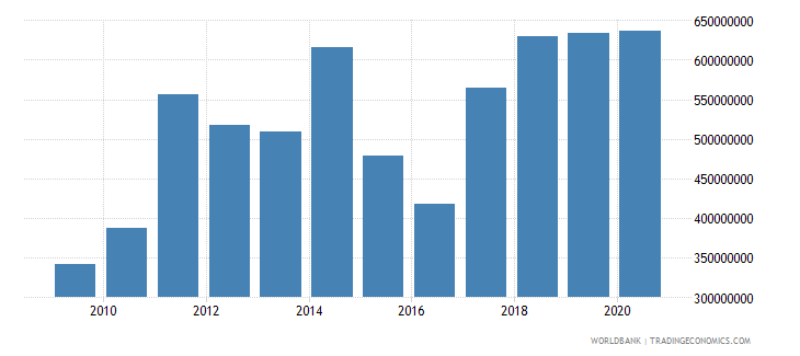mali adjusted savings education expenditure us dollar wb data