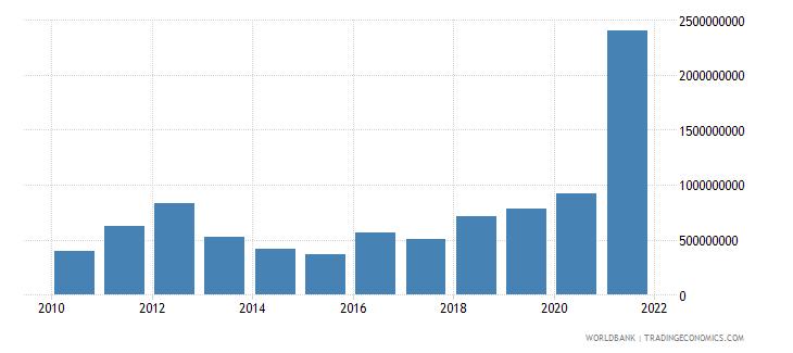 mali adjusted savings mineral depletion us dollar wb data