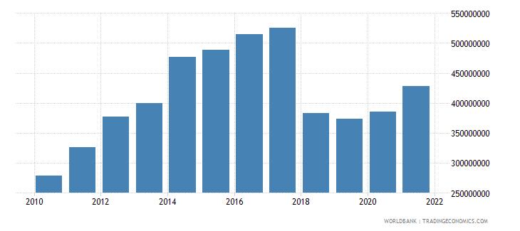 mali adjusted savings net forest depletion us dollar wb data